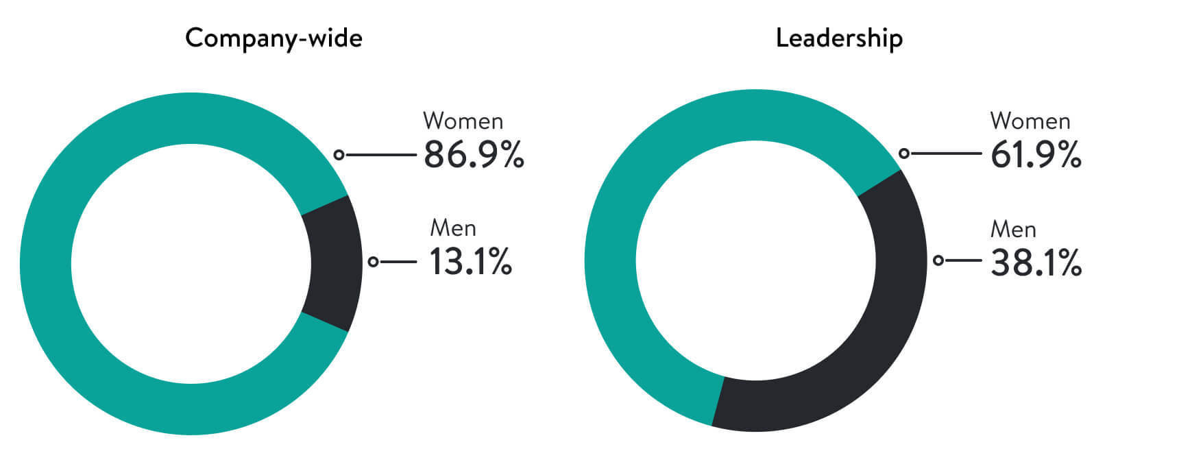 Two pie charts, one for company wide Gender Representation and one for Gender Representation in Leadership.