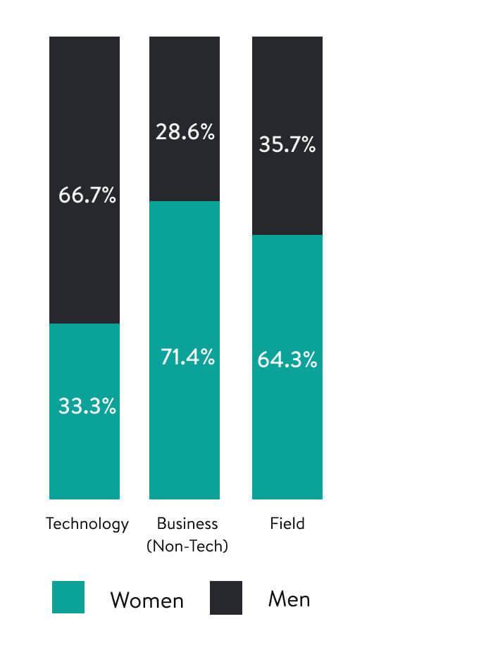 Three bar charts, displaying Leadership Gender Representation in Technology, Business (non-Tech), and Field Departments.