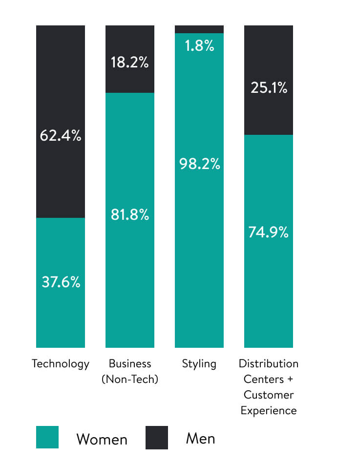 Four bar charts, displaying Gender Representation in Technology, Business (non-Tech), Styling, and Distribution Centers + Customer Experience.