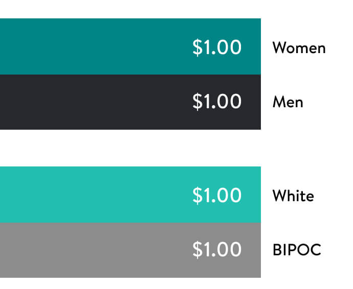 Four bar charts, displaying Pay Equity, one for women and men, and one for white and BIPOC.