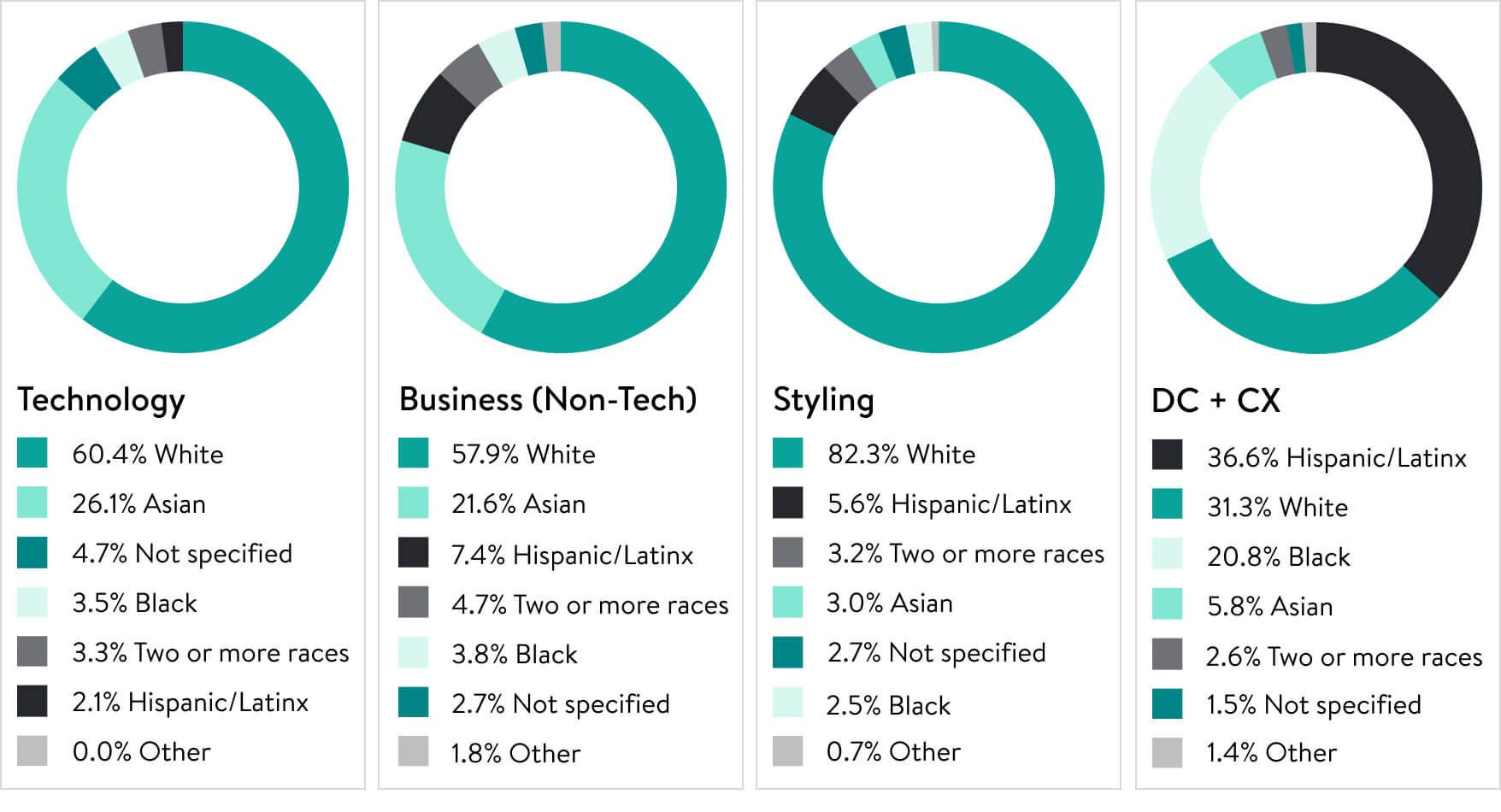Four pie charts, displaying Racial/Ethnic Representation in Technology, Business (non-Tech), Styling, and Distribution Centers + Customer Experience
